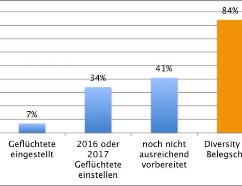 Studien zur Beschäftigungssituation der Geflüchtete: Viel Luft nach oben